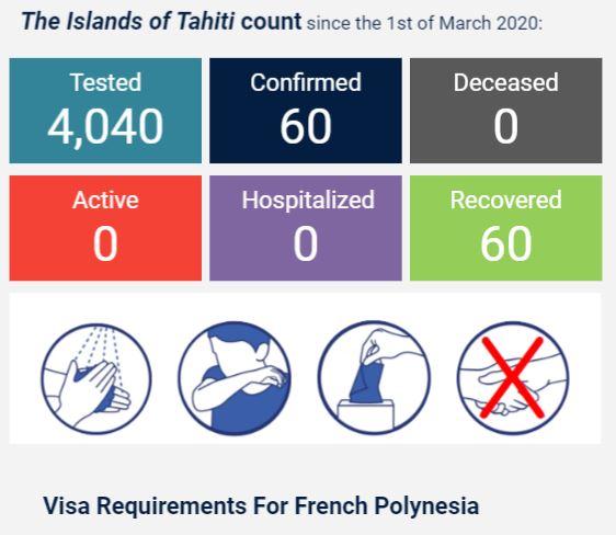 French Polynesia Covid Statistics